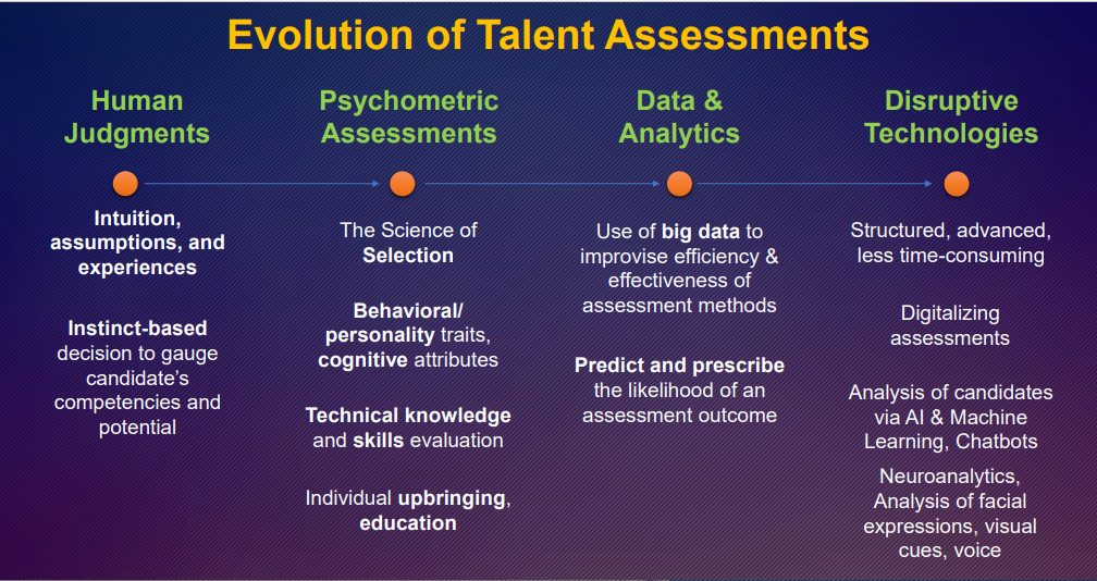 Evolution of Talent Assessments